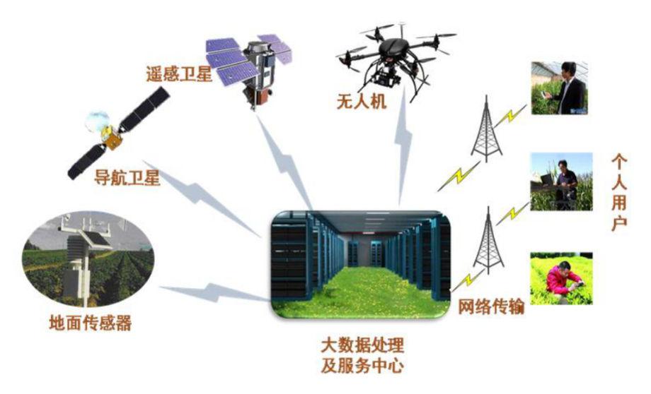 系统七:农业遥感系统