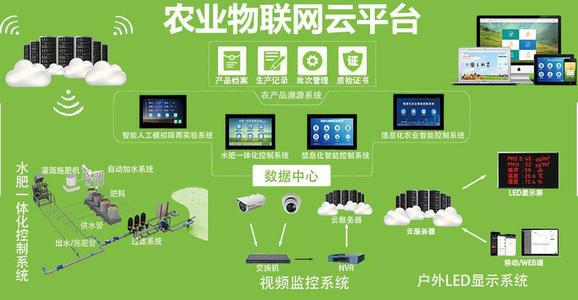 系统四:农业物联网管控系统
