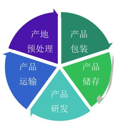 四川智然元素农业科技有限公司