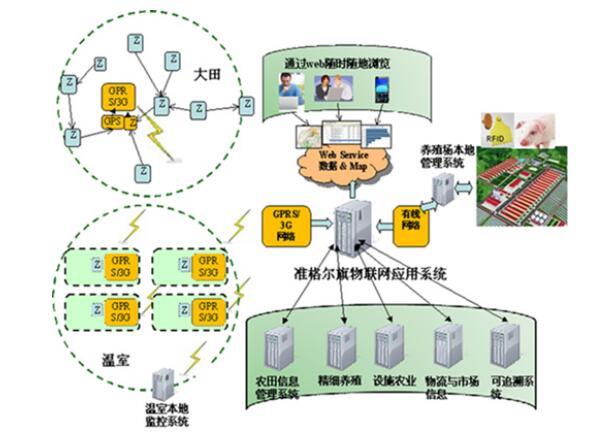 农业物联网施工