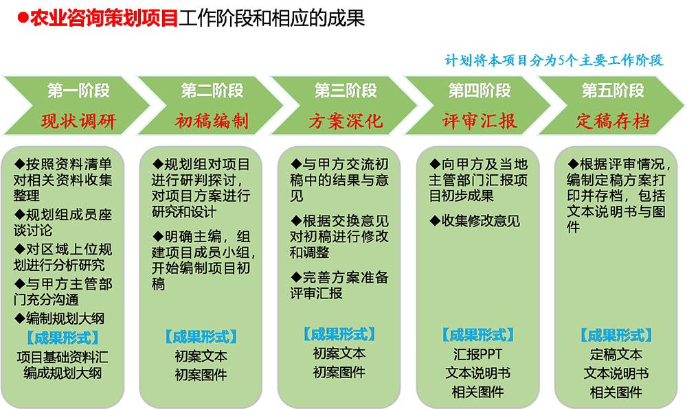 农业策划规划设计解决方案