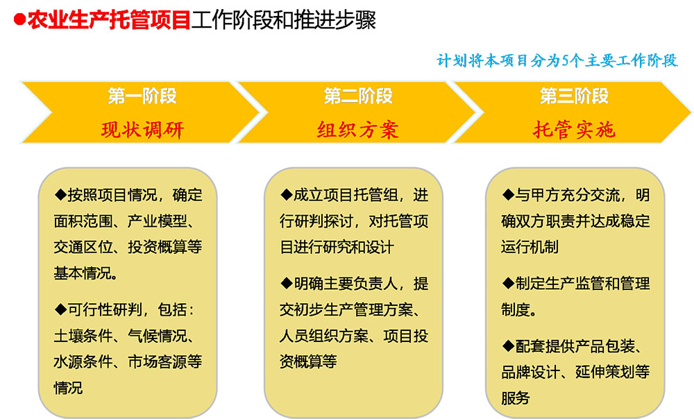 智慧农业信息化系统
