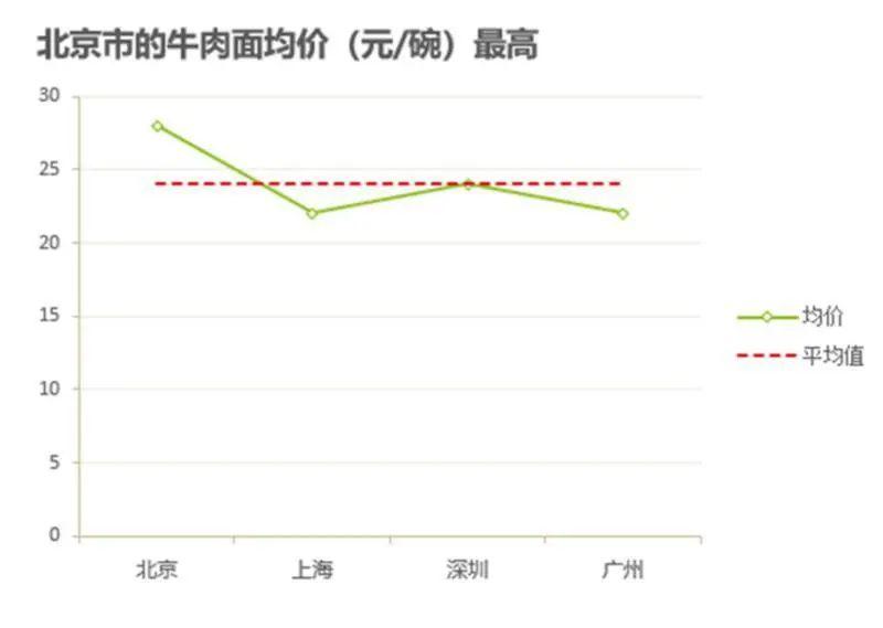 ▲北京市的牛肉面均价.高