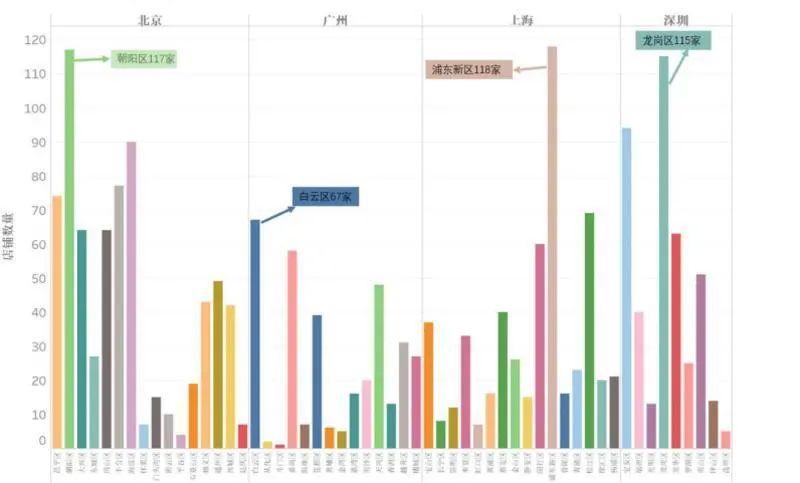 ▲北京市牛肉面店铺数量数据