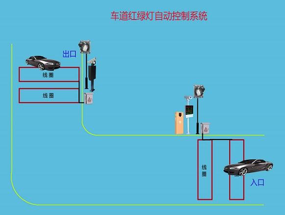 红绿灯自动控制系统