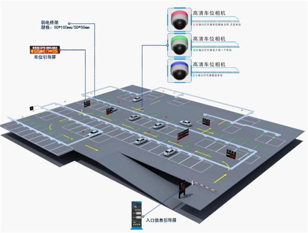 如何进行智慧停车场的车位引导系统设计