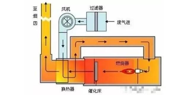 VOC废气处理技术
