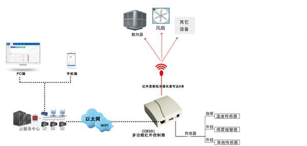 5G物联技术