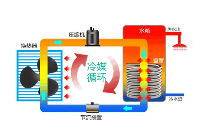 空气能热泵原理是什么的呢