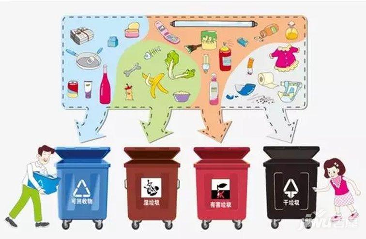生活垃圾分类处理原则——三分四化