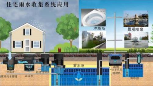 建筑物内安装雨水收集系统有什么好处?