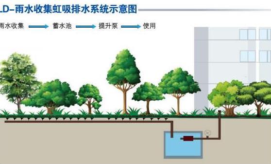 城市道路雨水的收集和利用,对我们的生活有什么益处?