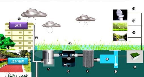 陕西雨水收集厂家:城市道路雨水利用一般运用哪种排水系统?