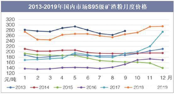 中国矿渣粉行业的供需现状表明,市场需求继续强劲,销售价格处于较高水平。