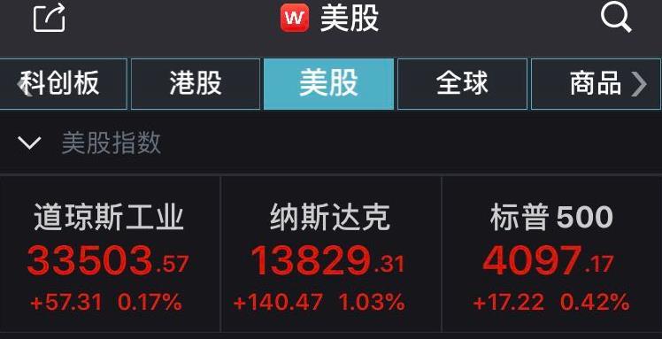 美股收涨:标普500指数续创新高 老虎证券涨超14%
