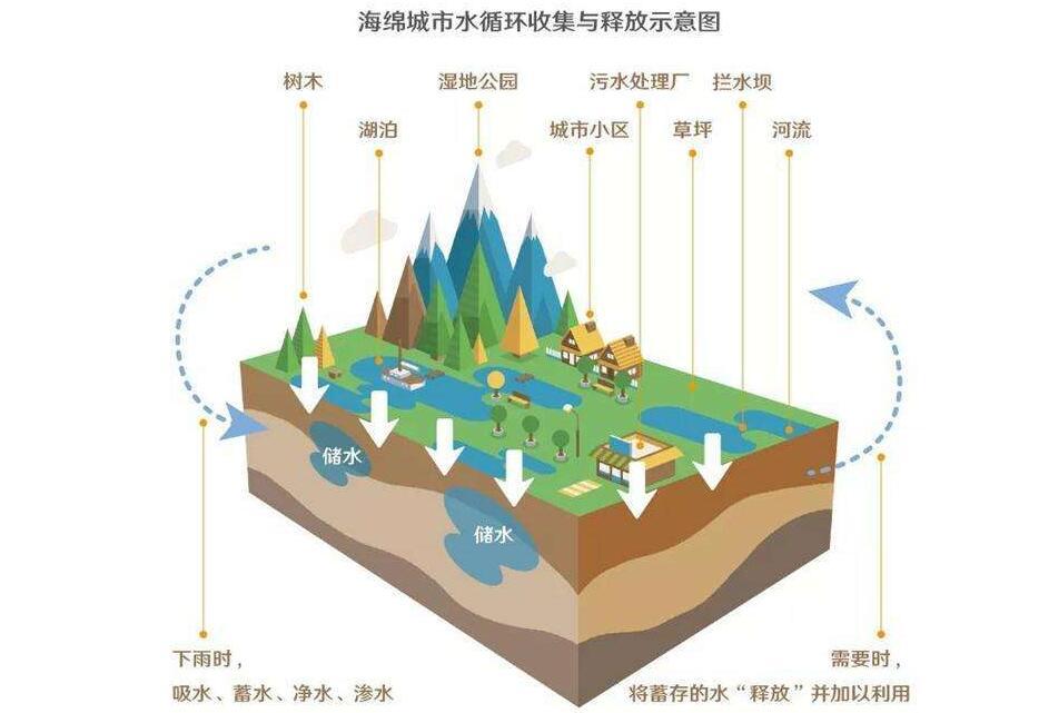 襄阳将全力打造海绵城市 缓解雨天排水问题