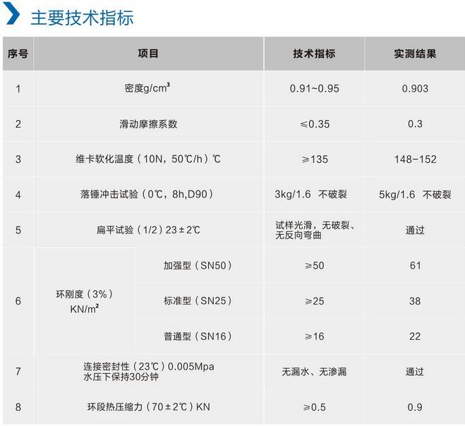 四川PE管销售