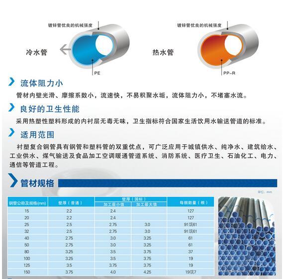 成都PVC管銷售