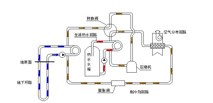 空气源热泵原理特点
