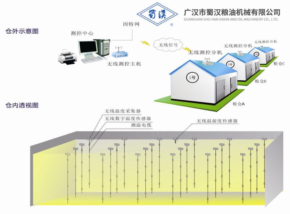 四川全无线粮情测控系统