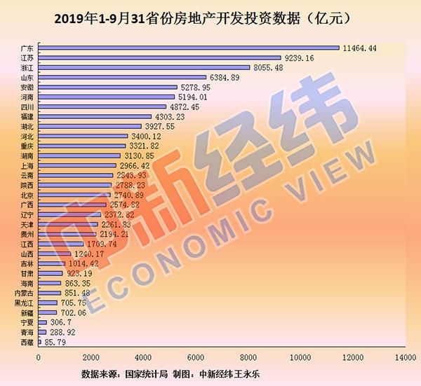 前三季度14省份房产开发的增速超全国
