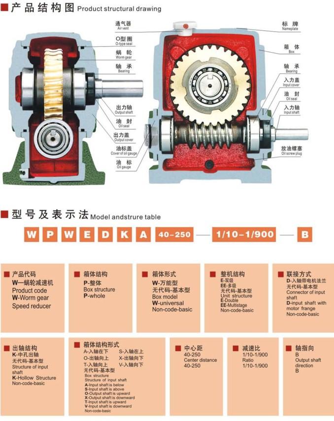 WPWEA(S,O,X,T,V)40?250蜗轮减速机