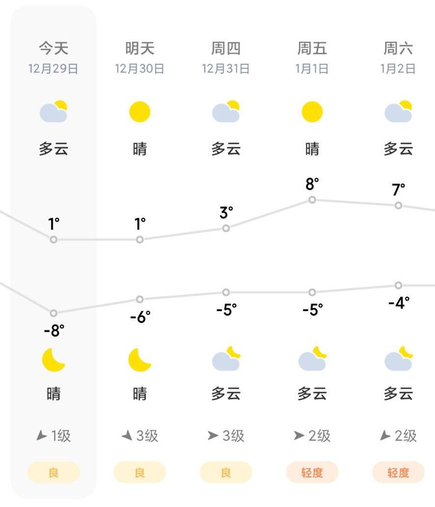 较强冷空气来袭,将携风雨雪到郑大家要注意保暖哦