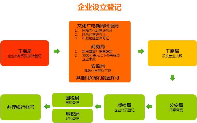 跟宜昌起航的小编一起去了解一下关于公司注册流程及合伙企业条件