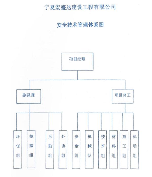 安全技术管理体系图