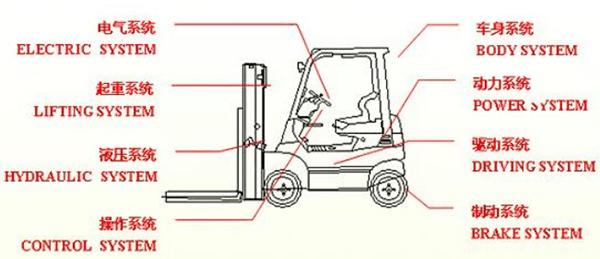 为防止租赁的宜昌叉车设备在使用的过程中出现漏油问题,这些预防措施要了解