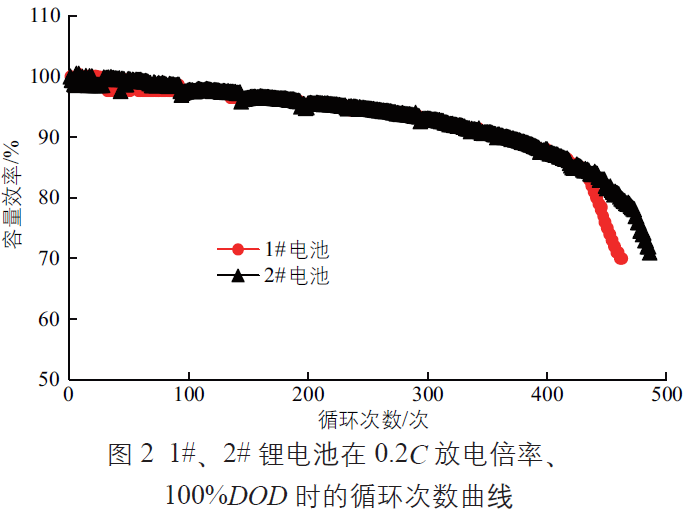 淺談梯形鋰電池在寧夏太陽能路燈中的應用