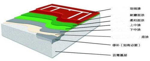 轮滑场地专用面层材料