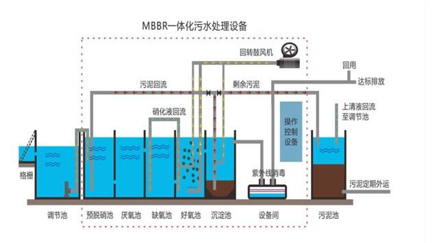 污水處理水平有機物的簡單分析
