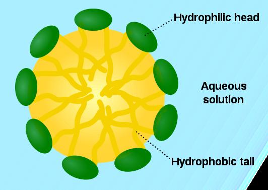 關于洗化原料——分散劑與表面活性劑有什么區別呢?