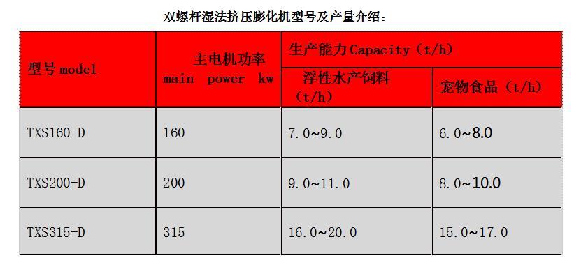 双螺杆湿法挤压膨化机型号及产量介绍
