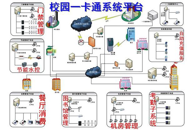成都智能化工程-一卡通系统