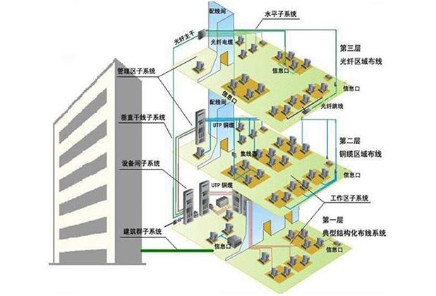 成都综合布线-智能楼宇布线