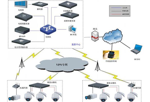 成都视频监控系统