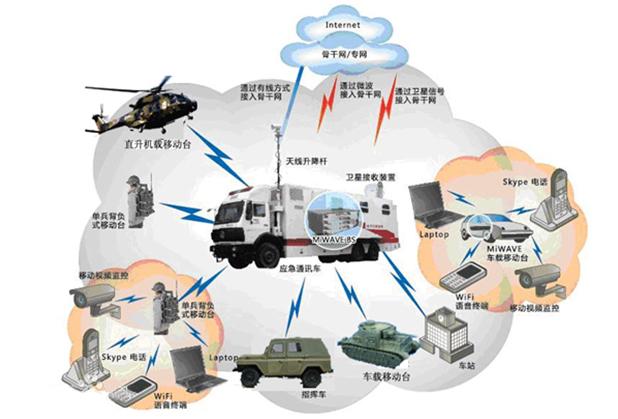 成都智能化工程-通信系统