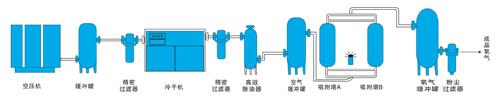 西安变压吸附制氧机生产