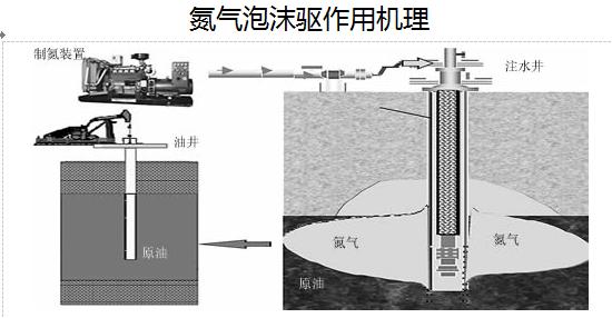 西安变压吸附制氮机