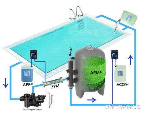 四川游泳池水处理设备有哪些种类?