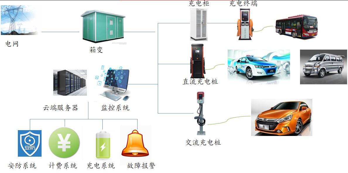 进行四川充电站建设要遵循哪些要求?