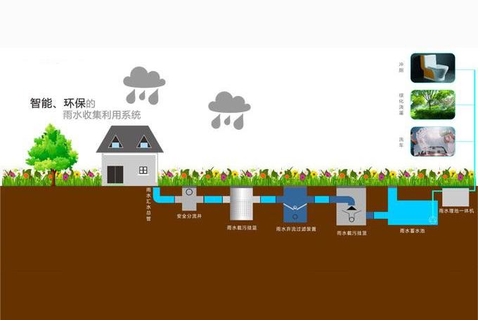 四川雨水回收系统的途径介绍,一起来了解一下吧