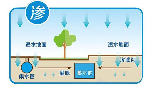 成都雨水回收系统是如何运行的?