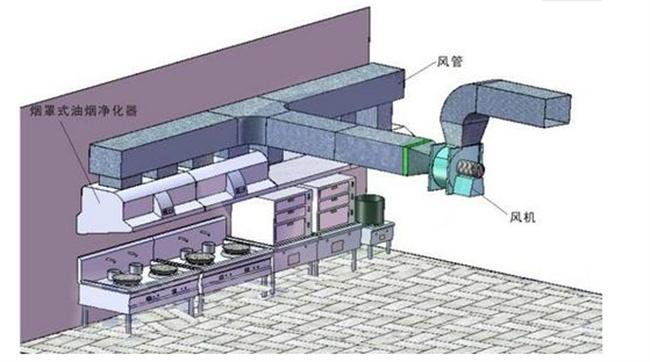 厨房排烟管道一般使用什么材质?