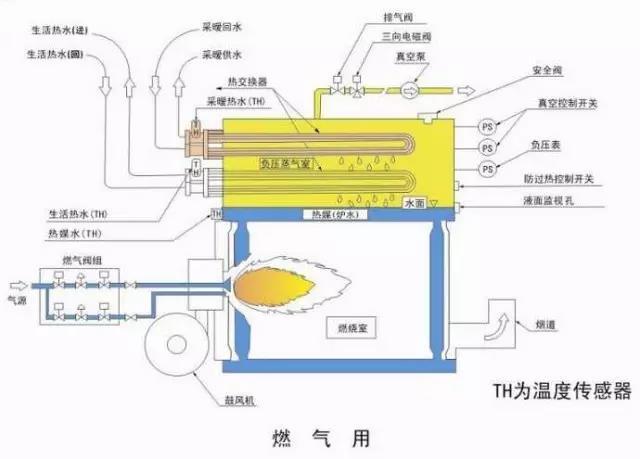 真空热水燃气锅炉的原理及主要优缺点