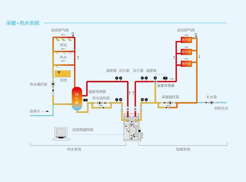 真空热水锅炉运行系统