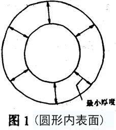 电线电缆绝缘厚度的检测方法