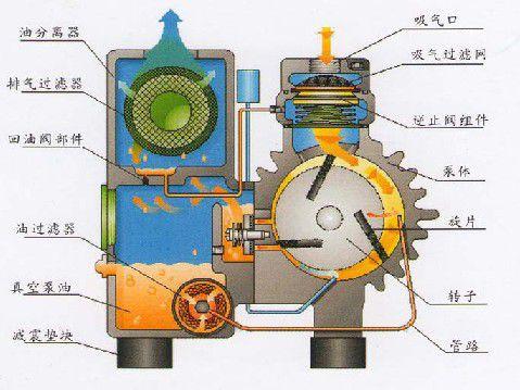 潜说河北低温泵的工作原理以及特性